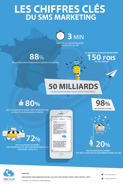 infographie sms chiffres clés