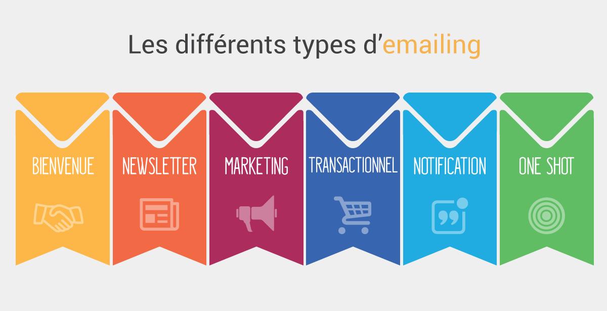 Les différents types d'emailing
