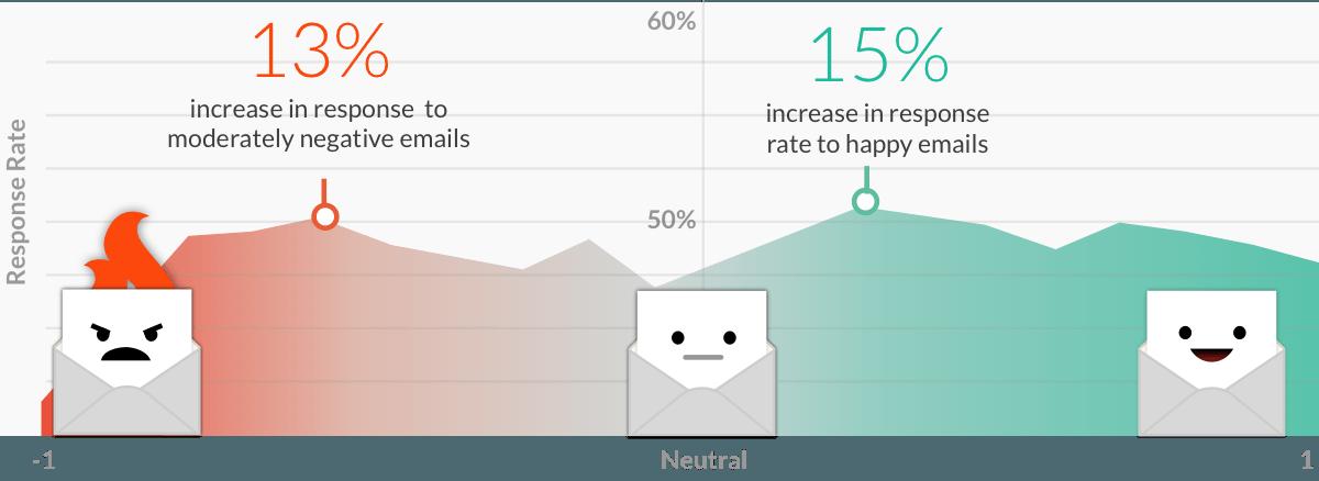 Send-Up sentiment message emailing