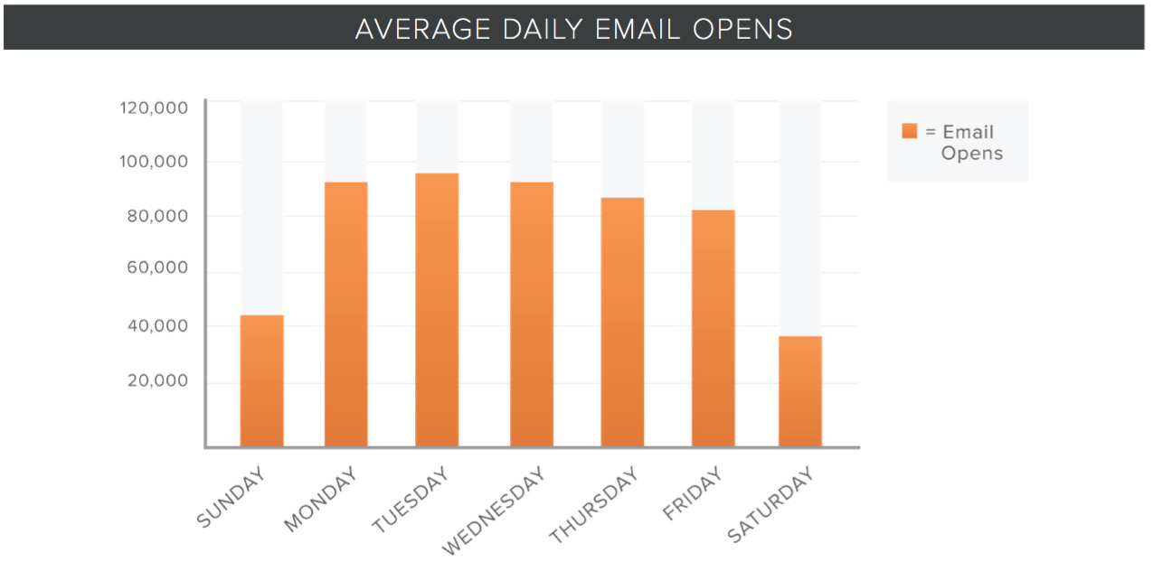 Send-Up meilleur moment envoyer emailing